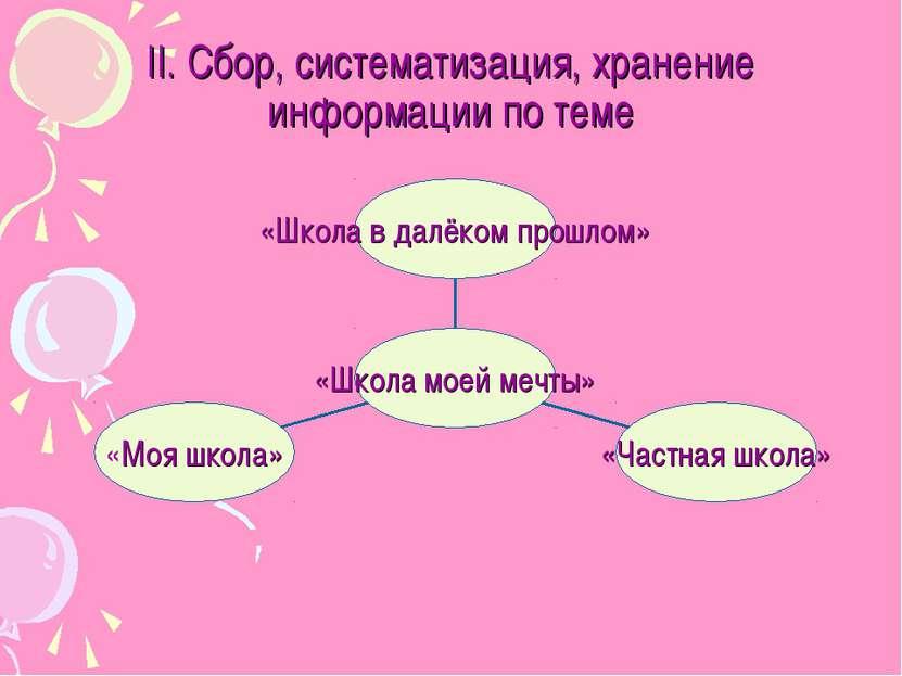 II. Сбор, систематизация, хранение информации по теме