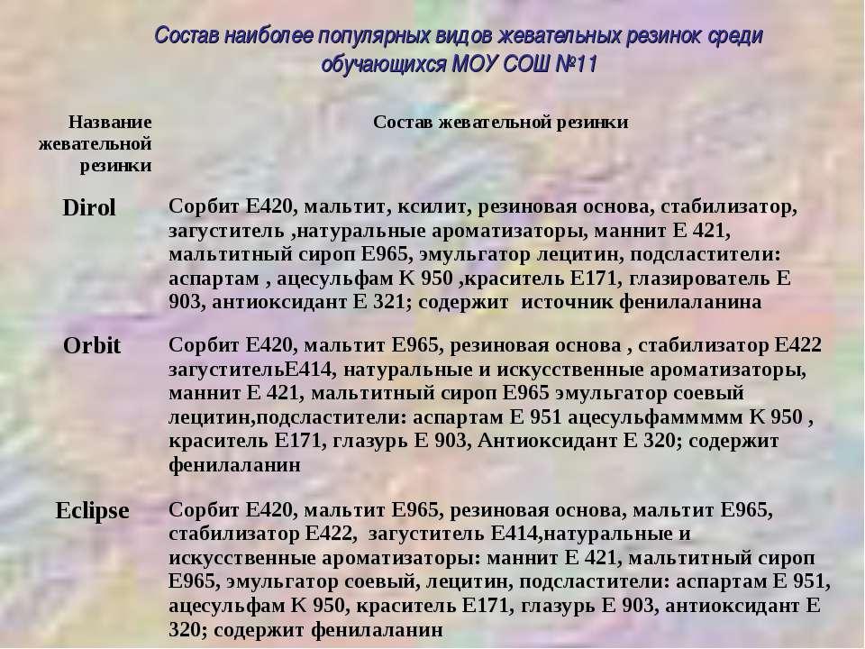 Состав наиболее популярных видов жевательных резинок среди обучающихся МОУ СО...