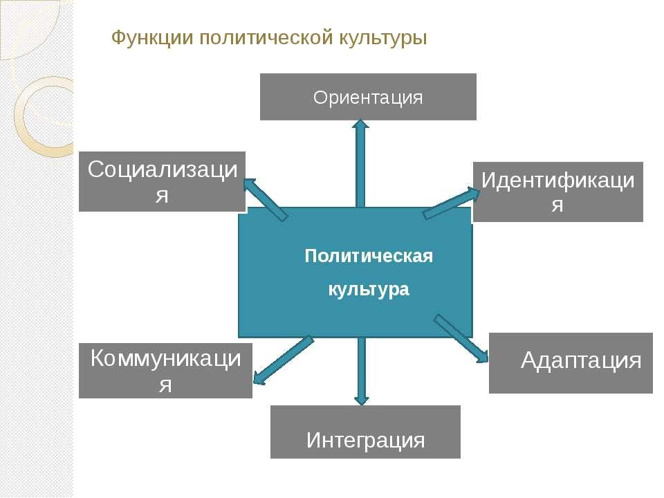 Политическая культура Функции политической культуры Ориентация Интеграция Иде...