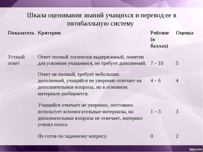 Шкала оценивания знаний учащихся и перевод ее в пятибалльную систему Показате...