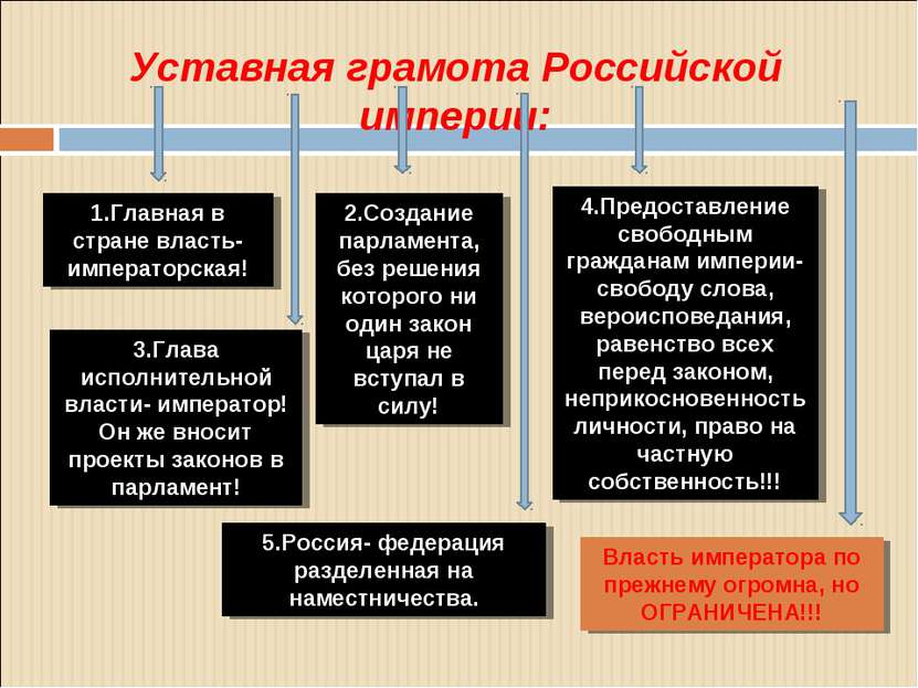 Уставная грамота Российской империи: 1.Главная в стране власть- императорская...