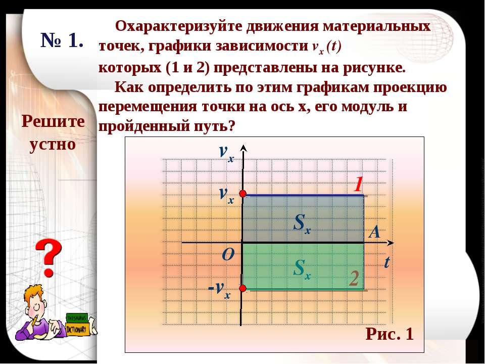 vx t vx -vx 2 1 Охарактеризуйте движения материальных точек, графики зависимо...