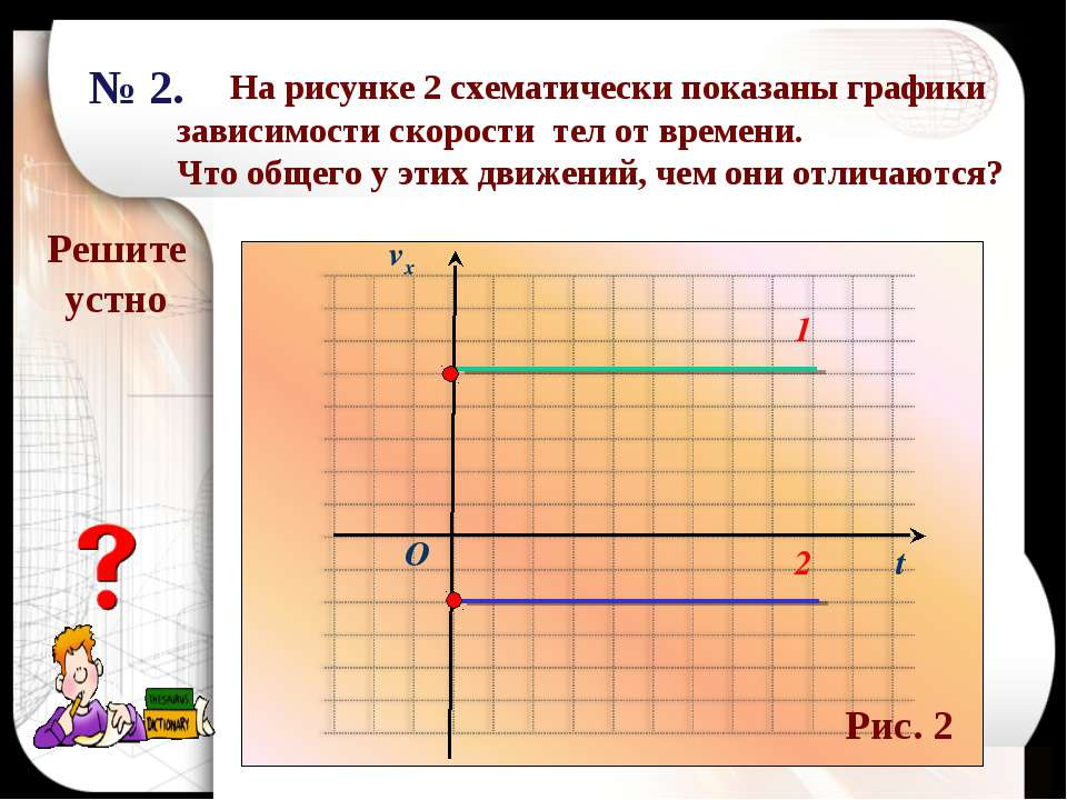 Решите устно t O 2 1 № 2. На рисунке 2 схематически показаны графики зависимо...