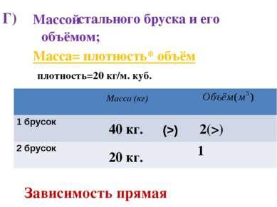 Г) стального бруска и его Массой объёмом; Масса (кг) Масса= плотность* объём ...