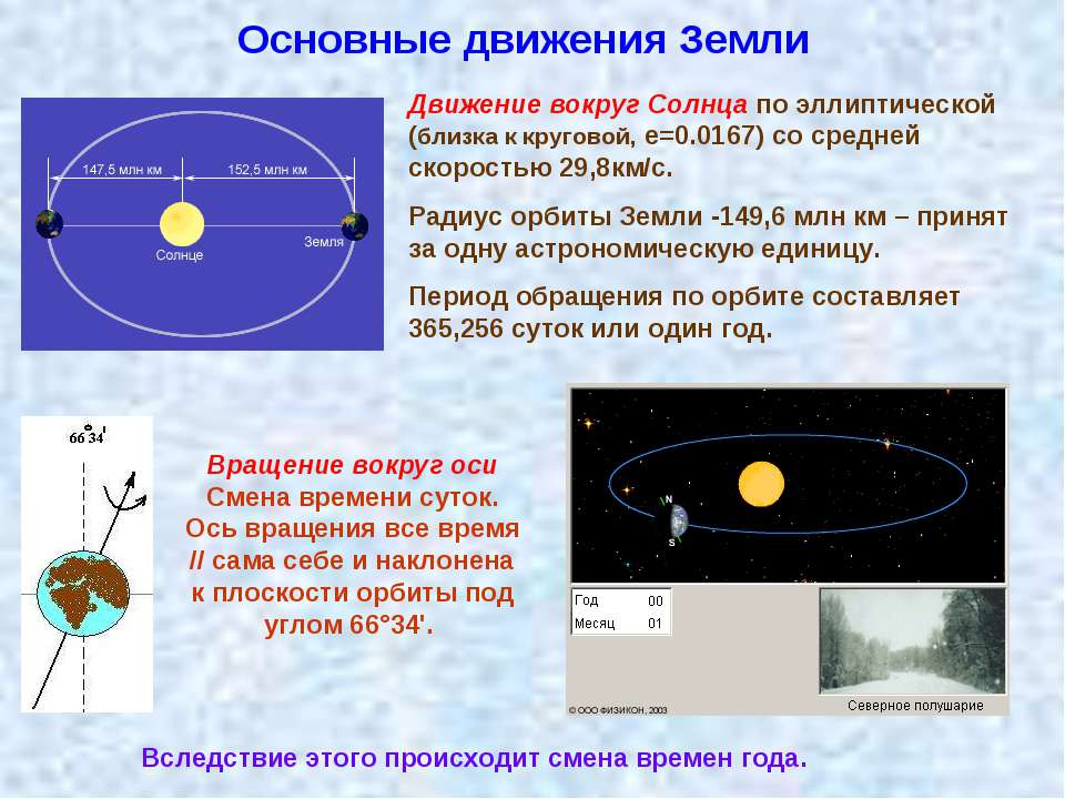 Основные движения Земли Движение вокруг Солнца по эллиптической (близка к кру...