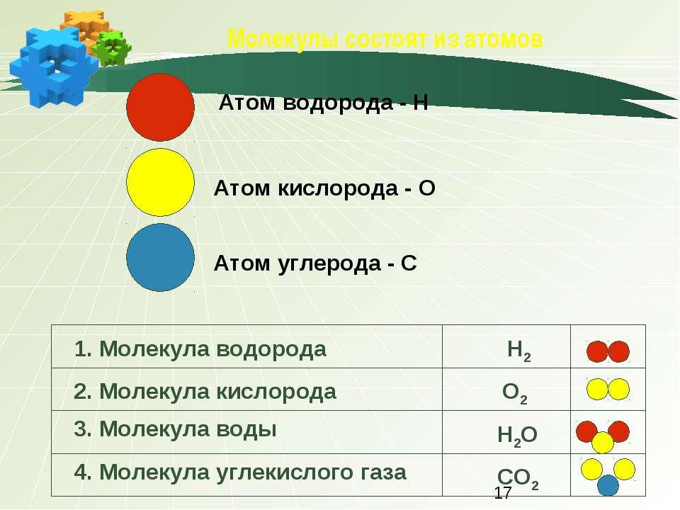 Молекулы состоят из атомов Атом водорода - Н Атом кислорода - О Атом углерода...
