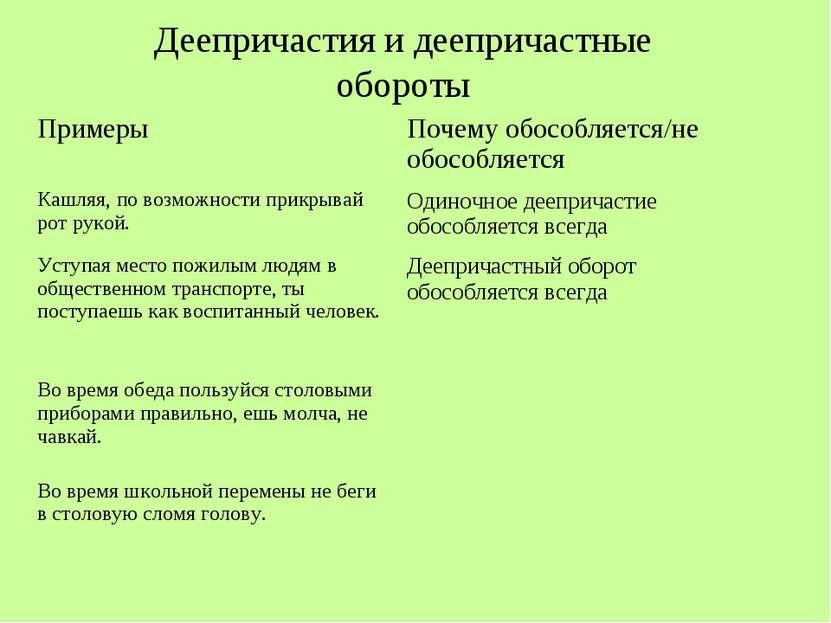 Деепричастия и деепричастные обороты Примеры Почему обособляется/не обособляе...