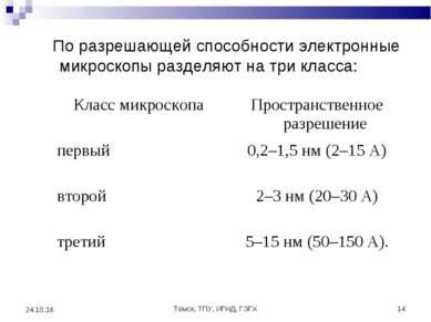 Томск, ТПУ, ИГНД, ГЭГХ * * По разрешающей способности электронные микроскопы ...