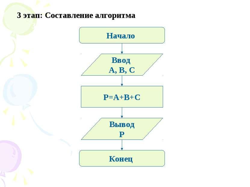 3 этап: Алгоритм. 3 этап: Составление алгоритма