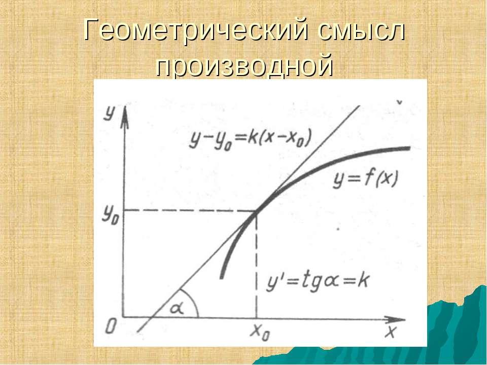 Геометрический смысл производной