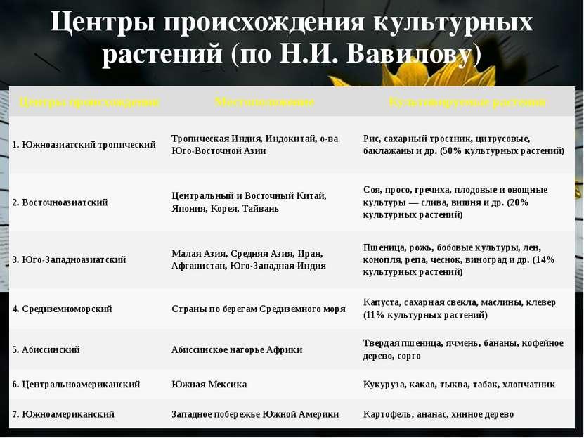 Центры происхождения культурных растений (по Н.И. Вавилову) Центры происхожде...