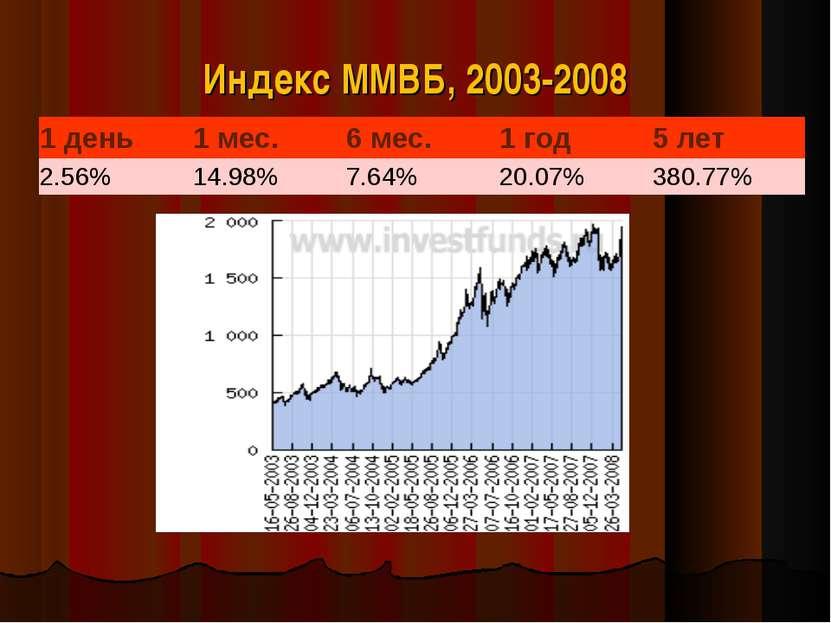Индекс ММВБ, 2003-2008 1день 1мес. 6мес. 1год 5лет 2.56% 14.98% 7.64% 20...