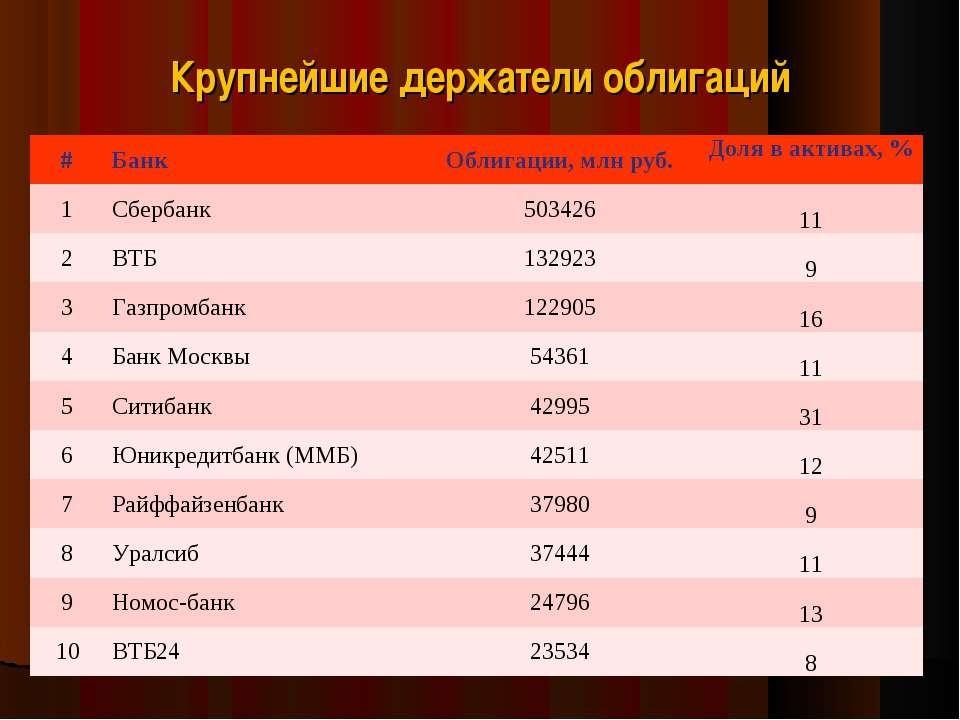 Крупнейшие держатели облигаций # Банк Облигации, млн руб. Доля в активах, % 1...