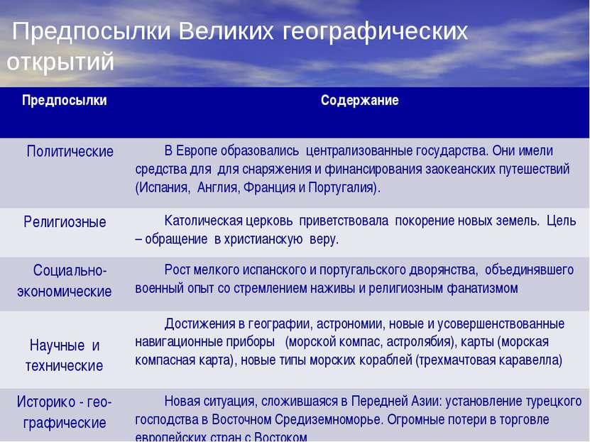 Предпосылки Великих географических открытий Предпосылки Содержание Политическ...