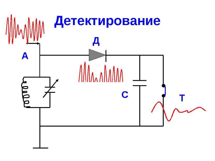 Детектирование Т Д А С