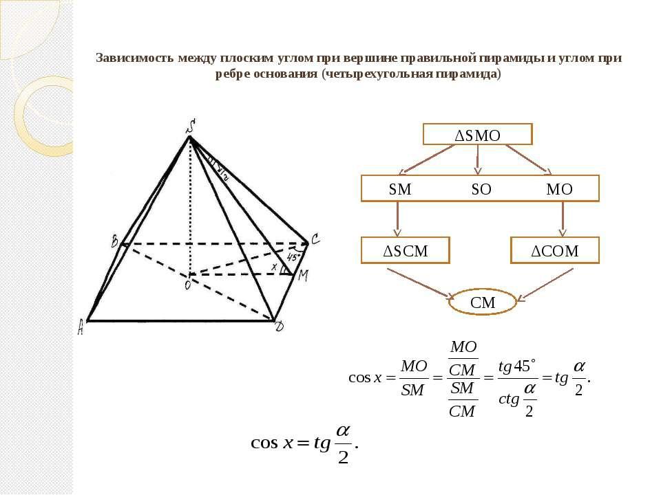 Зависимость между плоским углом при вершине правильной пирамиды и углом при р...