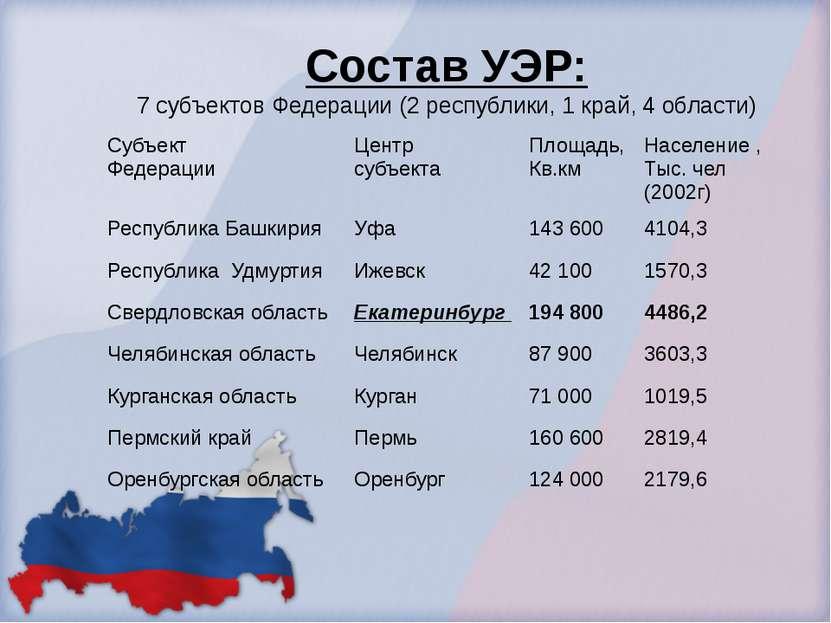 Состав УЭР: 7 субъектов Федерации (2 республики, 1 край, 4 области) Субъект Ф...
