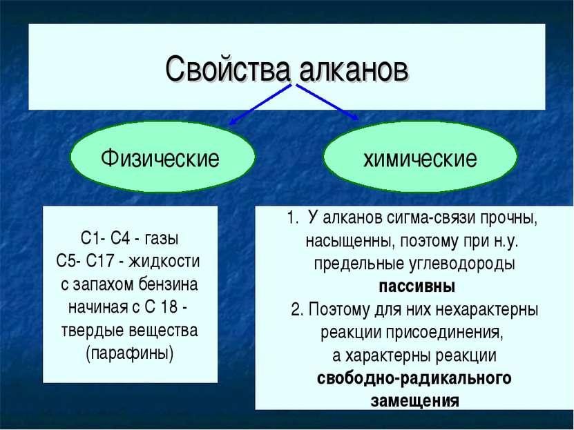 Свойства алканов Физические химические С1- С4 - газы С5- С17 - жидкости с зап...