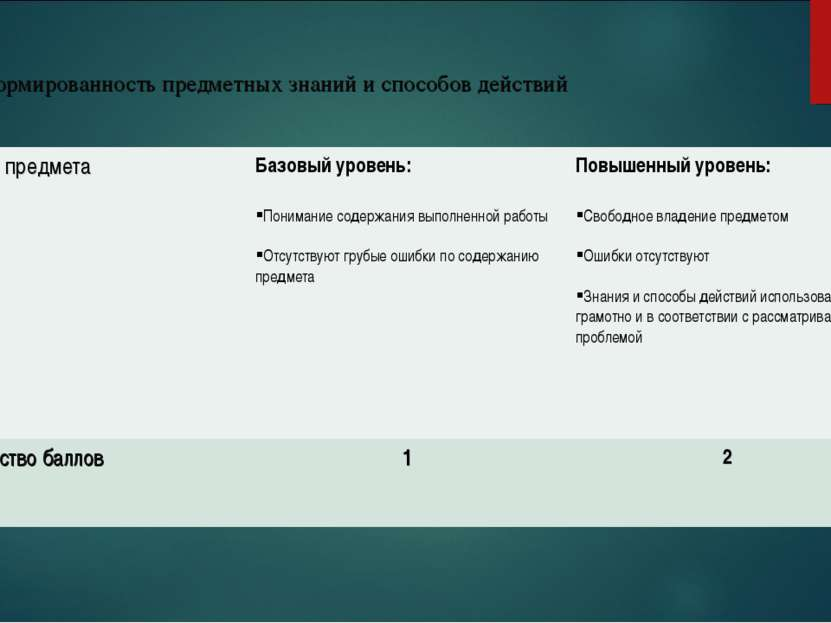2. Сформированность предметных знаний и способов действий Знание предмета Баз...