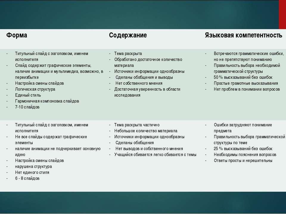 Балл Форма Содержание Языковая компетентность 4 Титульный слайд с заголовком,...