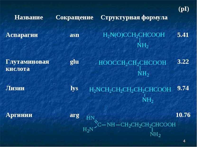 * Название Сокращение Структурная формула (pI) Аспарагин asn 5.41 Глутаминова...