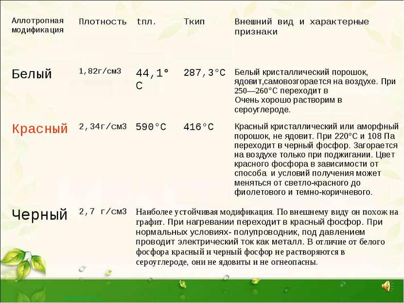 Аллотропная модификация Плотность tпл. Tкип Внешний вид и характерные признак...