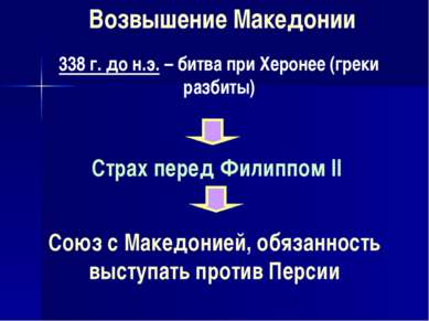 338 г. до н.э. – битва при Херонее (греки разбиты) Возвышение Македонии Страх...