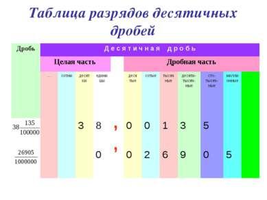 Таблица разрядов десятичных дробей Дробь Д е с я т и ч н а я д р о б ь Целая ...