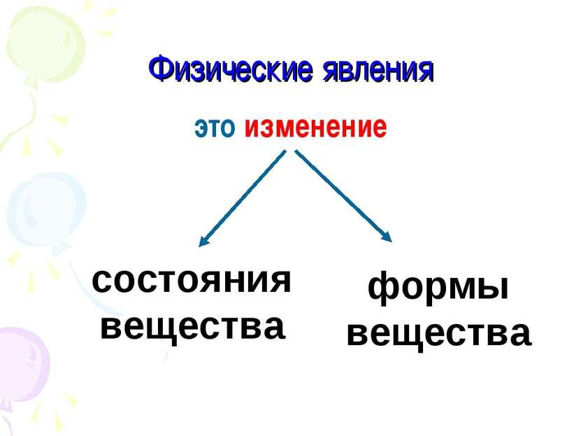 Физические явления это изменение состояния вещества формы вещества