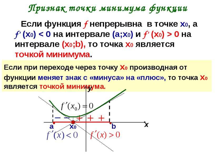 Признак точки минимума функции Если функция f непрерывна в точке х0, а f' (х0...