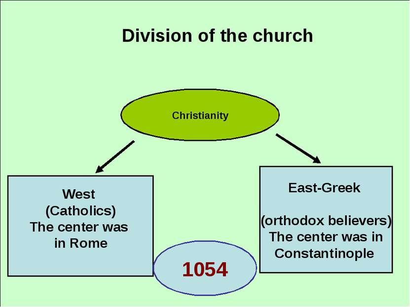 Division of the church Christianity West (Catholics) The center was in Rome E...