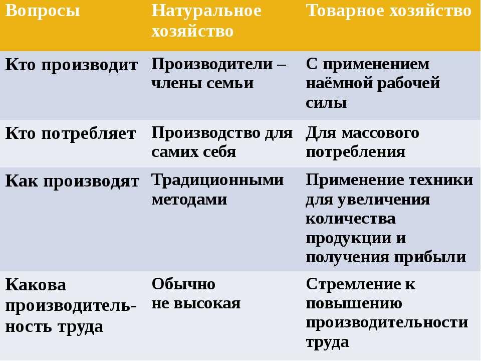 Вопросы Натуральное хозяйство Товарное хозяйство Кто производит Производители...