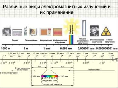 Различные виды электромагнитных излучений и их применение