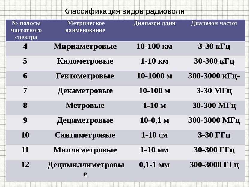 Классификация видов радиоволн № полосы частотного спектра Метрическое наимено...