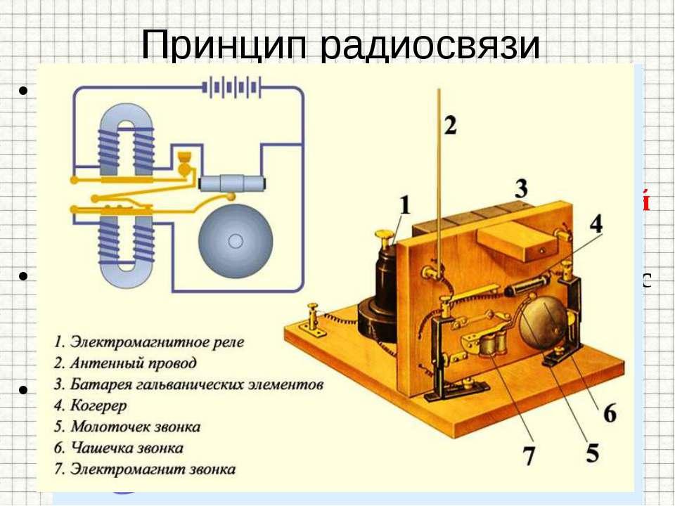Принцип радиосвязи Для получения электромагнитных волн Генрих Герц использова...
