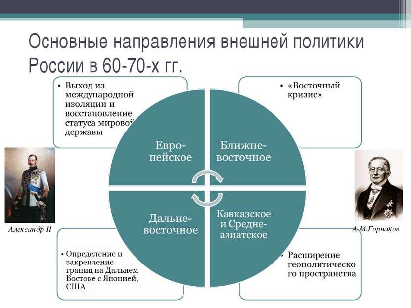 Основные направления внешней политики России в 60-70-х гг. Александр II А.М.Г...