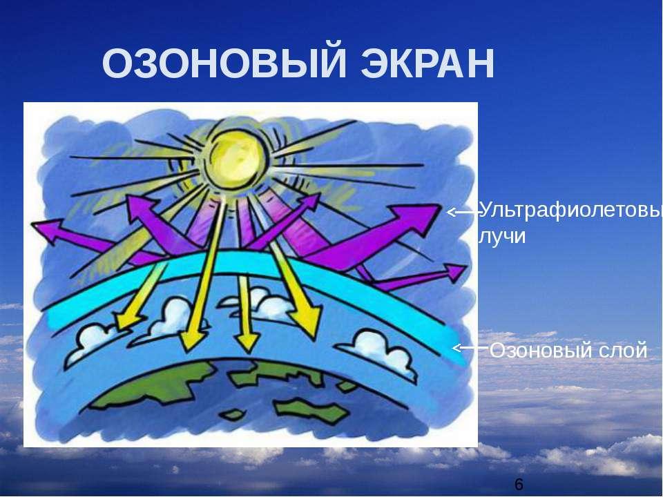 ОЗОНОВЫЙ ЭКРАН Ультрафиолетовые лучи Озоновый слой