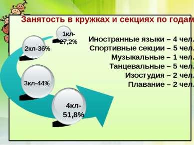Занятость в кружках и секциях по годам Иностранные языки – 4 чел. Спортивные ...