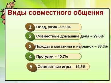 Виды совместного общения Прогулки – 40,7% 4 Обед, ужин –25,9% 1 Совместные до...