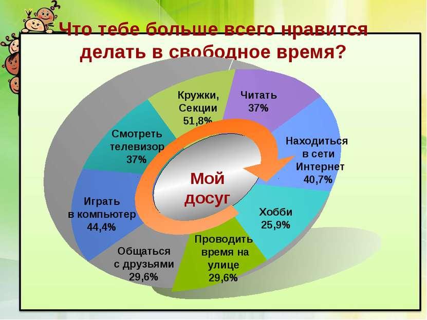 Что тебе больше всего нравится делать в свободное время? Кружки, Секции 51,8%...