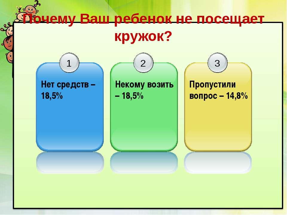 Почему Ваш ребенок не посещает кружок? 1 Нет средств – 18,5% 2 Некому возить ...