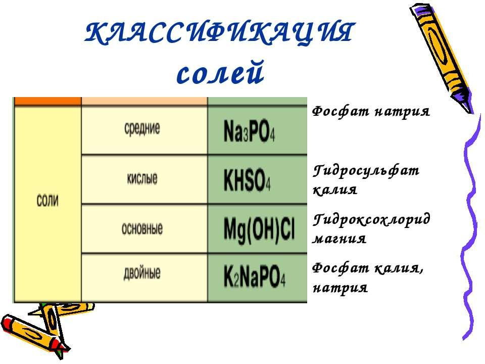 КЛАССИФИКАЦИЯ солей Фосфат натрия Гидросульфат калия Гидроксохлорид магния Фо...