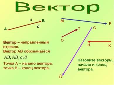А В Вектор – направленный отрезок. Вектор АВ обозначается Точка А – начало ве...