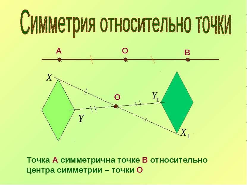 О А В О Точка А симметрична точке В относительно центра симметрии – точки О