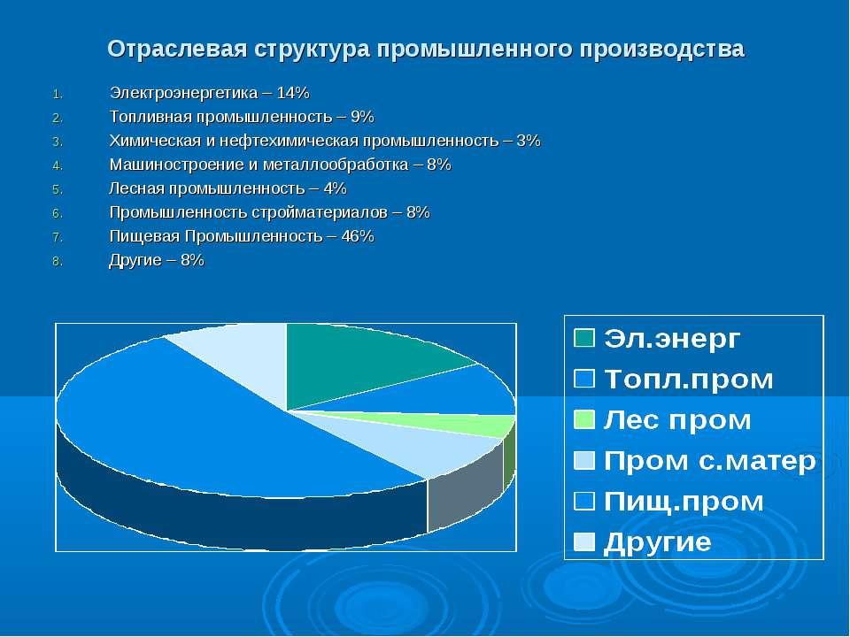 Отраслевая структура промышленного производства Электроэнергетика – 14% Топли...