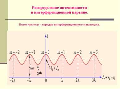 Распределение интенсивности в интерференционной картине. Целое число m – поря...