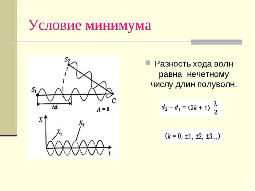 Условие минимума Разность хода волн равна нечетному числу длин полуволн.