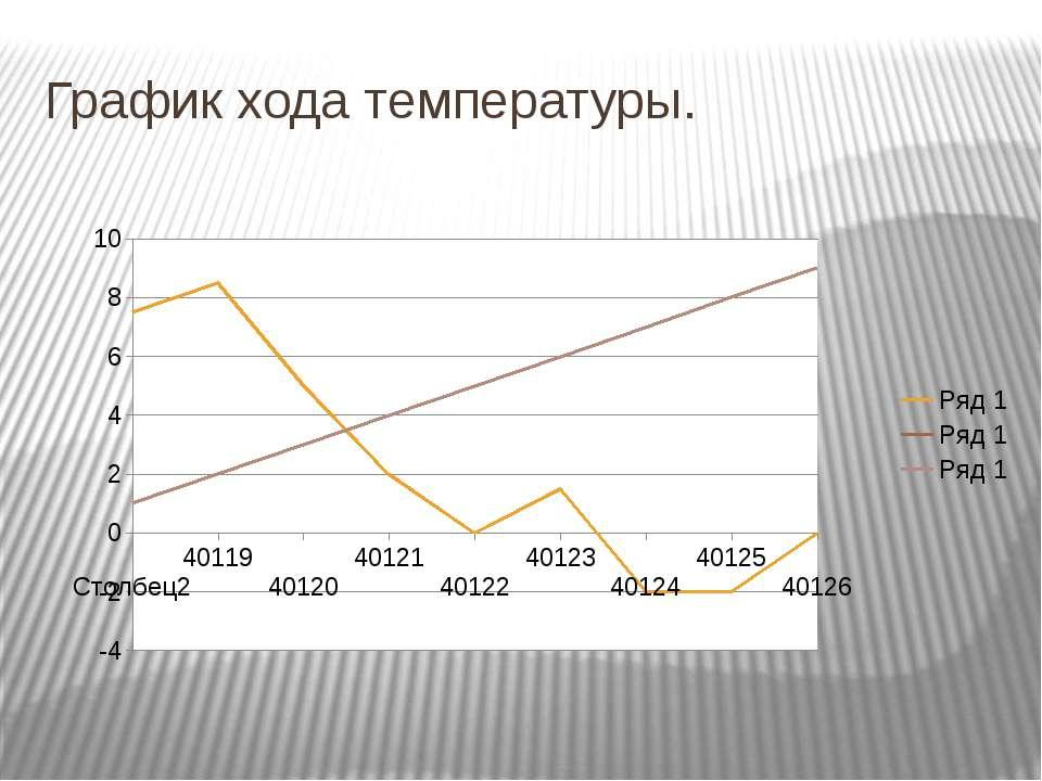 График хода температуры.