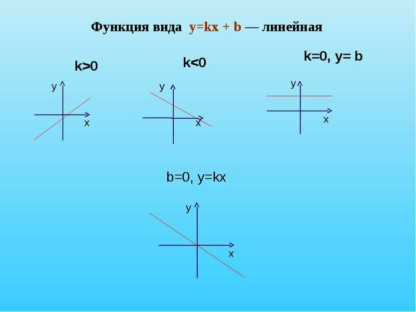 Функция вида y=kx + b — линейная b=0, y=kx у х х х х у у у k>0 k=0, y= b k