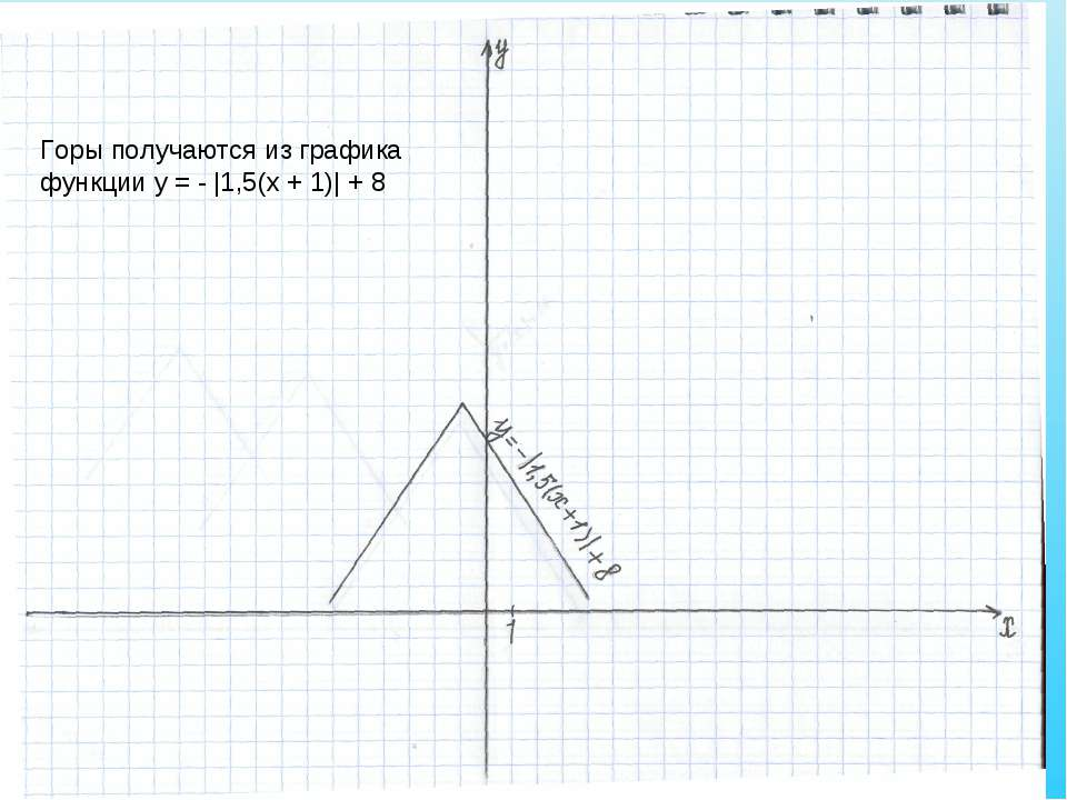 Горы получаются из графика функции у = - |1,5(х + 1)| + 8